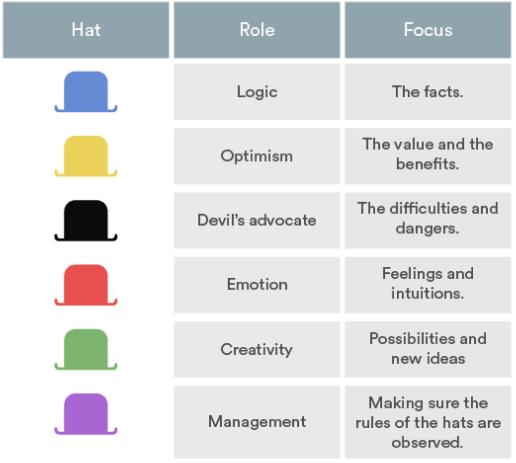 la tecnica dei sei cappelli