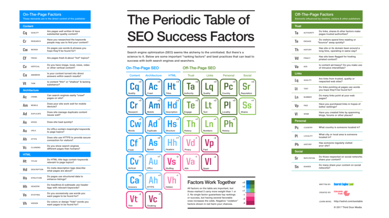 periodic seo table success