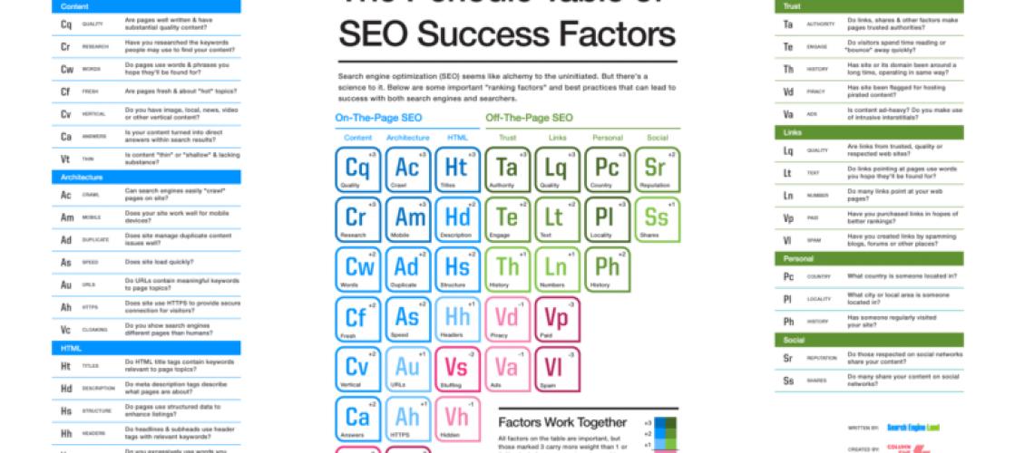 periodic seo table success